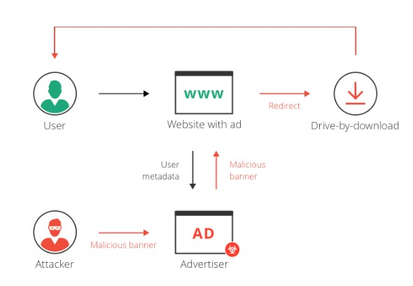 Drive-by-download Malvertising