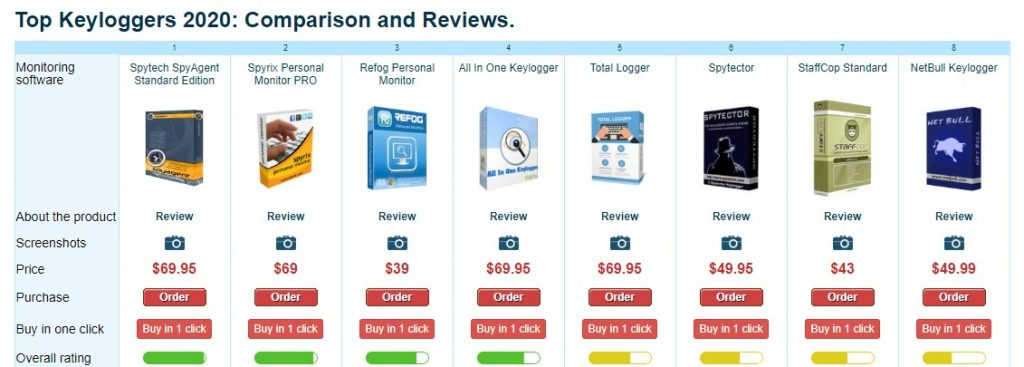 Top Keyloggers in 2020: Comparison and Reviews